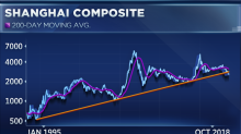 Chinese stocks break a two-decade trend, and that could signal more downside