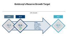 Could Goldcorp's Project Pipeline Support Its Growth Vision?