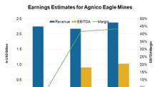 What Could Widen Agnico Eagle Mines' Margins