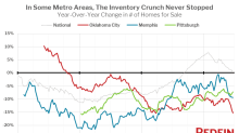 Homebuyers got excited and gave the edge back to sellers