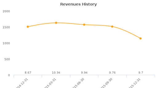 Clean Diesel Technologies, Inc. :CDTI-US: Earnings Analysis: Q4, 2015 By the Numbers