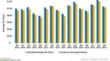 Analyzing Procter & Gamble's Q3 Earnings Beat