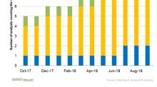 Here's What Verastem's Valuation Trend Indicates