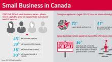 Canada's young entrepreneurs increasingly drive export trade: CIBC Poll