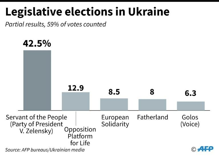 Provisional results of legislative elections showed Medvedchuk's alliance coming second (AFP Photo/)