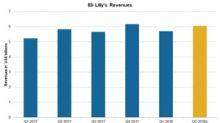 Eli Lilly's Q2 2018 Estimates: Expect Revenue Growth