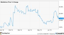 Why MobileIron, Inc. Stock Has Gained 14.1% in the First Half of 2018