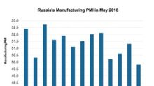 Why Russia's Manufacturing PMI Contracted in May