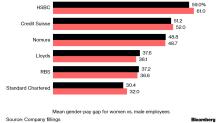 Diferença salarial entre gêneros não cai, diz setor financeiro