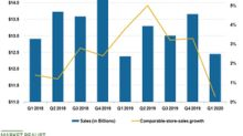 Walmart Improved the Q1 Comps at Sam's Club