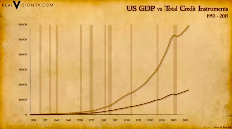 This simple chart illustrates the frightening force driving the economy