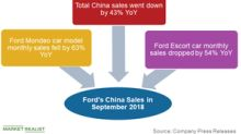 Could Ford's Dismal China Sales Affect Its Q3 2018 Results?