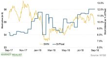Do SWN's Technical Indicators Indicate a Recovery?