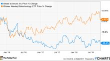 Forget Gilead Sciences: Intercept Pharmaceuticals, Inc. Is a Better Growth Stock