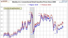 Now Negative On The Year, Gasoline Prices Are Gradually Sliding Lower (UGA)