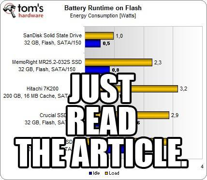 SSDs save battery power, right? Wrong.