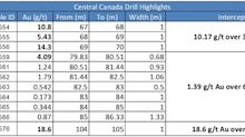 Falcon Drills 10.17 g/t Au over 3 Meters, 1.65 g/t Au over 5.83 Meters, 18.6 g/t Au over 1 Meter - Central Canada Project
