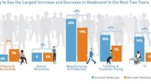 Robots Need Not Apply: New ManpowerGroup Research Finds Human Strengths are the Solution to the Skills Revolution