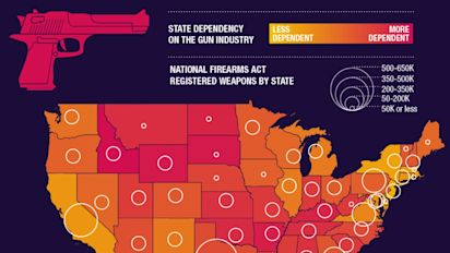 These states are most dependent on the gun industry