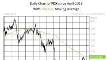 Puts Pop as FedEx Stock Dragged by Sector Peer