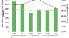 Analyzing KMI's Natural Gas Pipelines Segment's Key Metrics