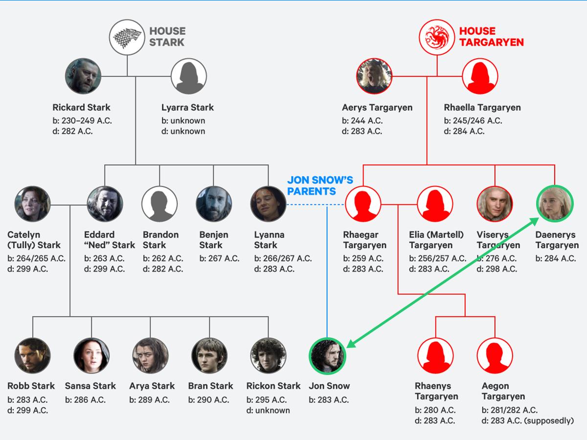 Verwandtschaft Daenerys Jon Schnee