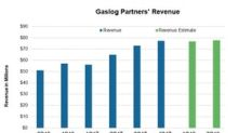 Analysts Predict a 34.5% Rise in GasLog Partners' 1Q18 Revenue
