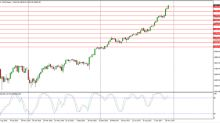 Dow Jones 30 and NASDAQ 100 forecast for the week of December 15, 2017, Technical Analysis