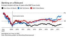 European Banks Still Ache 10 Years After BNP Roiled World