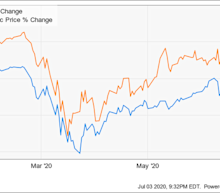 Why Salesforce.com Stock Rose 15% in the First Half of 2020