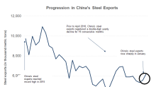 Chinese Steel Exports Rose, Domestic Demand Fell