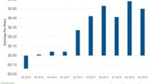 Halliburton Beats Q3 Estimates but Falls on Lower Q4 Guidance