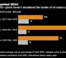 Trump Push for OPEC+ Deal to Cut Oil Supply Draws Disbelief
