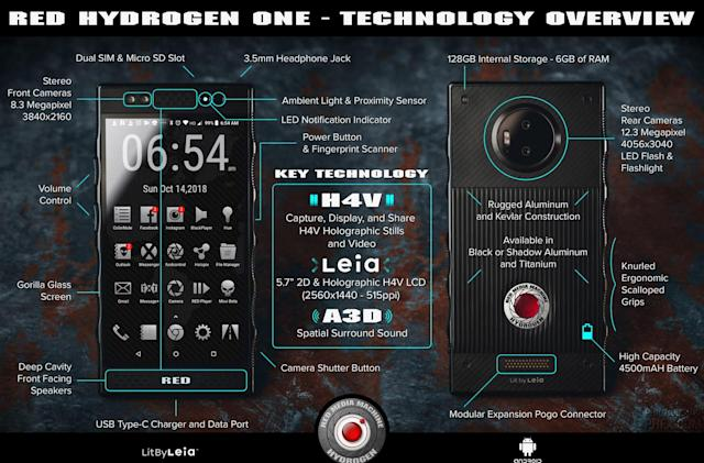 RED Hydrogen One graphic outlines the holographic phone's specs