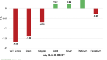 Commodities Are Mixed in the Early Hours on July 16