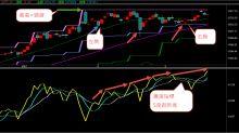 指數高檔整理 如何選股?