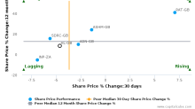 Hargreaves Lansdown Plc breached its 50 day moving average in a Bearish Manner : HL-GB : June 14, 2017