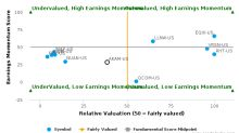 Akamai Technologies, Inc. breached its 50 day moving average in a Bearish Manner : AKAM-US : July 27, 2017
