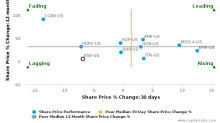 ESCO Technologies, Inc. breached its 50 day moving average in a Bearish Manner : ESE-US : December 26, 2017