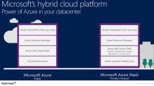 Microsoft and Avere Systems: A Step Forward in Hybrid Cloud?