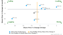 Vermilion Energy, Inc. breached its 50 day moving average in a Bearish Manner : VET-CA : October 26, 2017