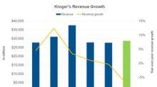 What Drove Kroger's Revenues in Q3 2018?