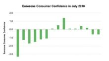 Is Consumer Confidence Weakening in the Eurozone?