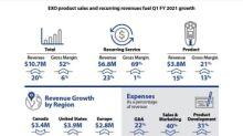 Blackline Safety drives Q1 revenue up 20% to $10.7M