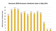 Is Eurozone ZEW Economic Sentiment Signaling Panic?