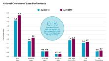 CoreLogic Loan Performance Insights Finds Declining Mortgage Delinquency Rates for April as States Impacted by 2017 Hurricanes Continue to Recover