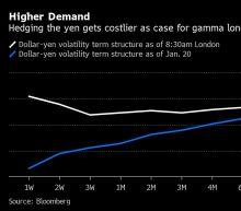 U.S. Election Anxiety Joins Virus Fears in Fueling Yen Swings