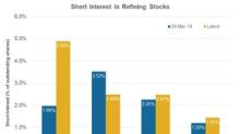 A Look at the Refining Stocks' Short Interest Trends in Q2