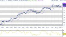 Dati economici sostengono i mercati