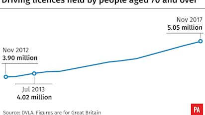 More Than Five Million Driving Licence Holders Aged Over 70